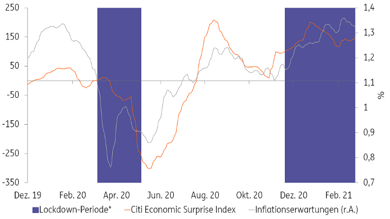 Der Chart zeigt die Inflationserwartungen sowie den Citi Economic Surprise Index.
